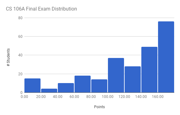 Final Exam Histogram