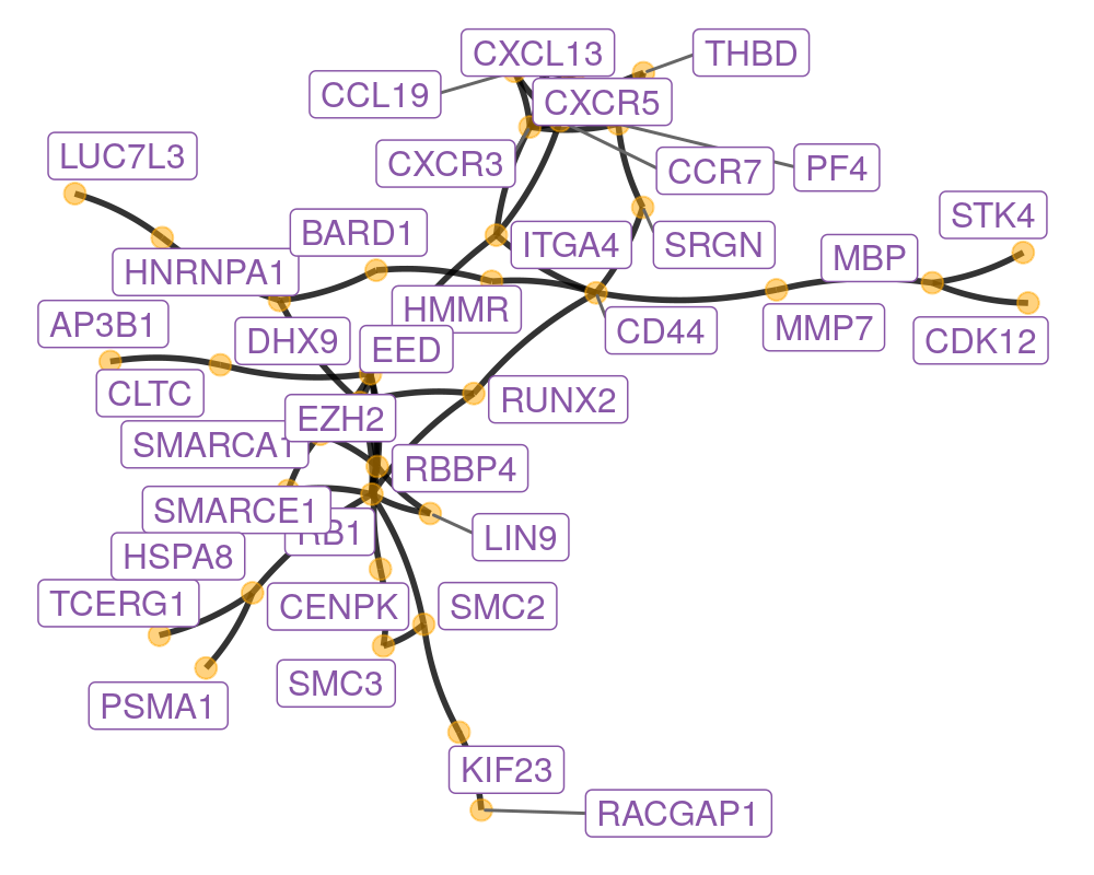 10 Networks and Trees   Modern Statistics for Modern Biology
