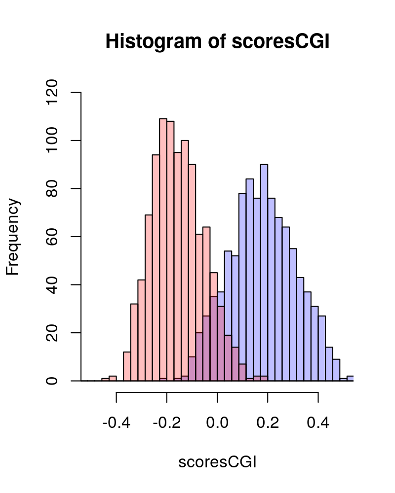 Island and non-island scores as generated by the function  `generateRandomScores`. This