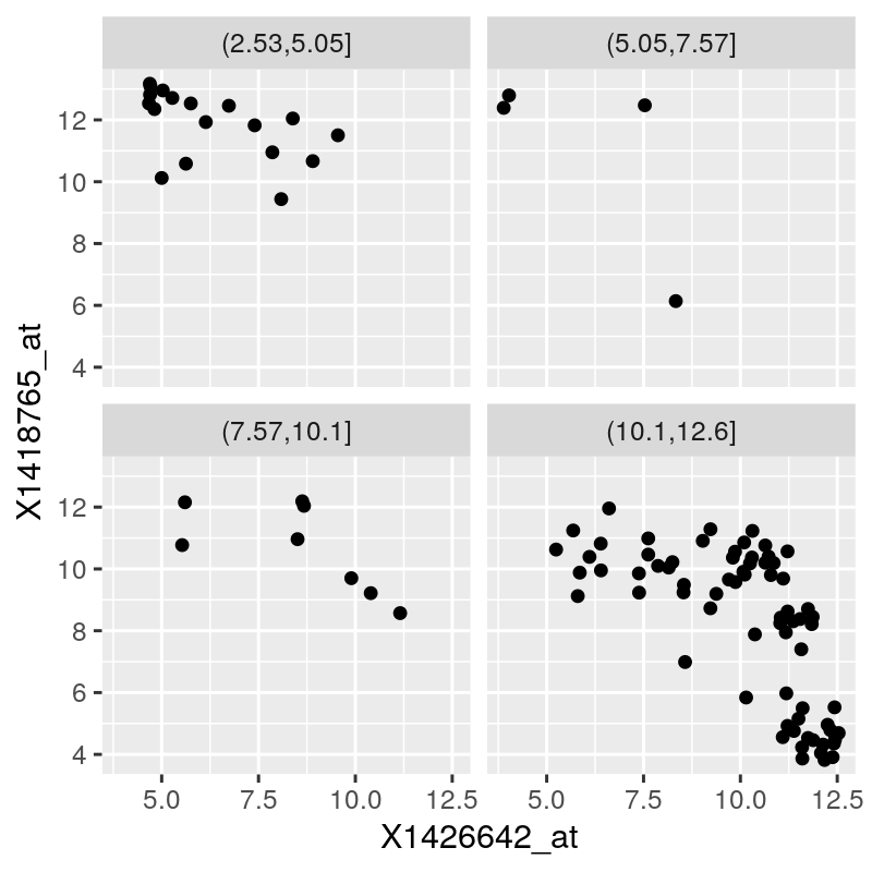 3 High Quality Graphics in R | Modern Statistics for Modern Biology