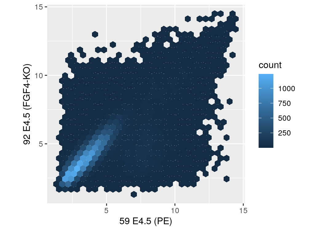 3 High Quality Graphics in R   Modern Statistics for Modern Biology