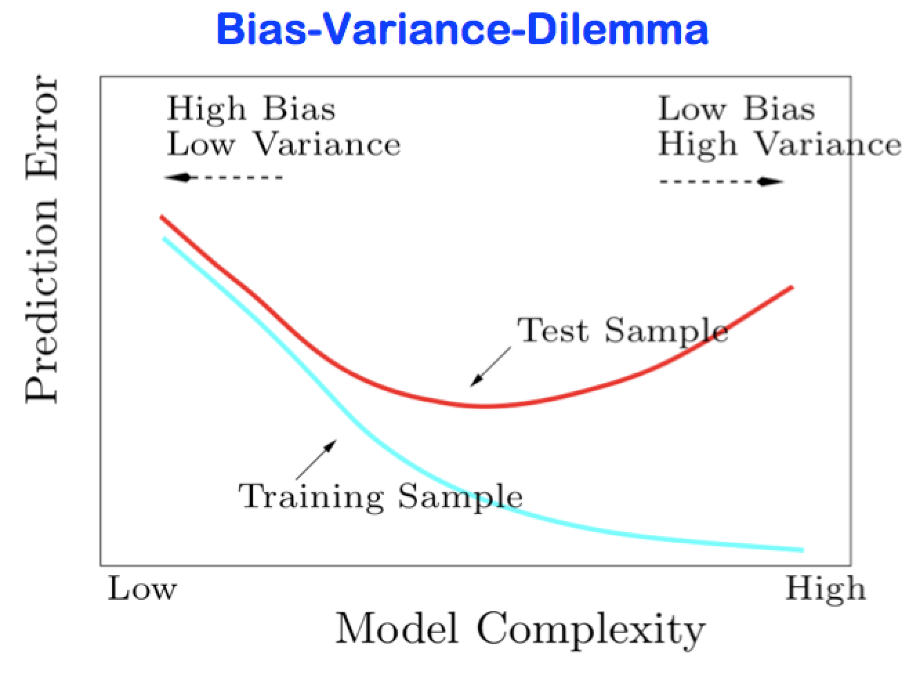 Idealized version of Figure \@ref(fig:chap16-r-curseofdim), from @HastieTibshiraniFriedman. A recurrent goal in machine learning is finding the sweet spot in the variance--bias trade-off.