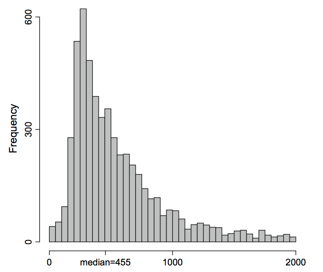 Histogram of real data. On the left the lengths of the promoters shorter than 2000bp from Saccharomyces cerevisiae as studied by  @Kristiansson2009. On the right the log-ratios of microarray gene expression measurements for 20,000 genes  [@Purdom2005], . Both distributions can be modeled by asymmetric Laplace distributions.