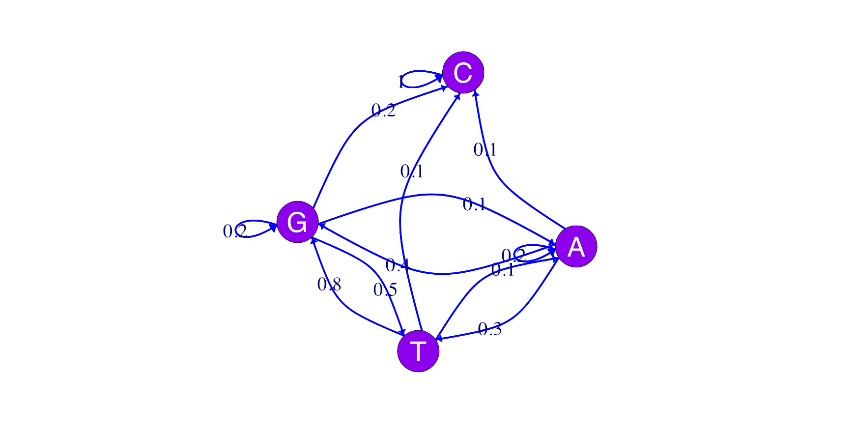 A four state Markov chain with arrows representing possible transitions between states.