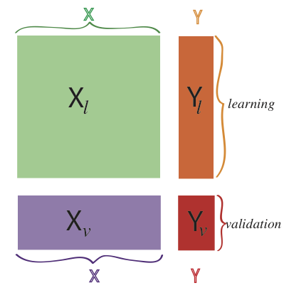 "In supervised learning, we assign two different roles to our variables. We have labeled the explanatory variables $X$ and the response variable(s) $Y$. There are also two different sets of observations: the training set $X_\ell$ and $Y_\ell$ and the test set $X_v$ and $Y_v$. (The subscripts refer to alternative names for the two sets: ""learning"" and ""validation"".)"