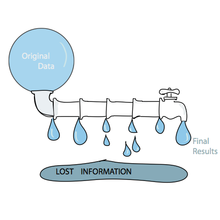 Sequential data analyses workflows can be leaky. If insufficient information is passed from one stage to the next, the procedure can end up being suboptimal and losing power.