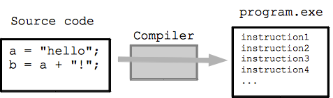 Computer languages Code compiler
