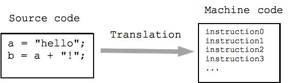 Software-2 Languages