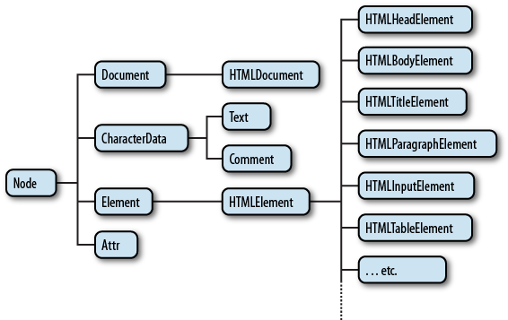 The Document Object Model