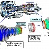 Integrated hybrid RANS/LES of a realistic gas turbine engine.