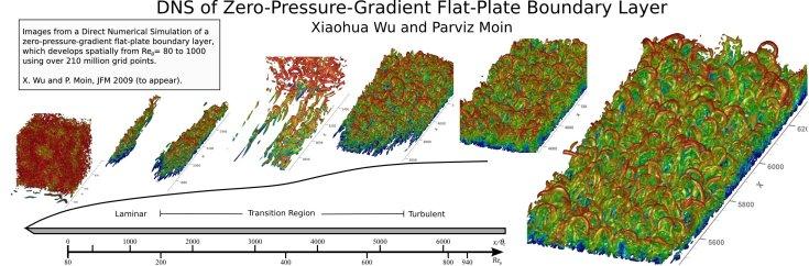 Zero-Pressure Gradient Flat Plate Boundary Layer