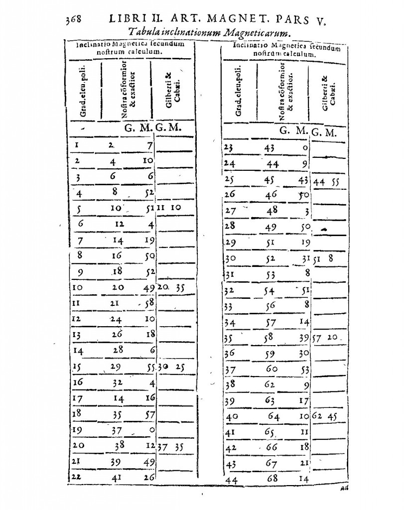 Table of magnetic inclination measurements, from Kircher, Magnes, sive De Arte Magnetica (1643 ed.), p. 368.