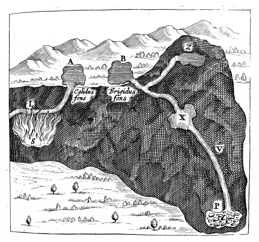 The origin of hot and cold springs from Mundus Subterraneus (1665 edn.) vol. 1, p. 257