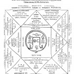The twelve astrological houses according to the Egyptians, Greeks and Moderns, from Oedipus Aegyptiacus, tom. 2, vol. 2, p. 193.
