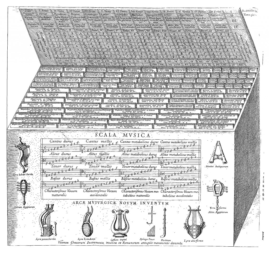 Musurgical ark, from Musurgia universalis, vol. 2, p. 184.