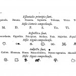 Symbols used in the Lullist combinatory system descirbed in Kircher's Great Art of Knowing, from Ars Magna Sciendi, p. 162