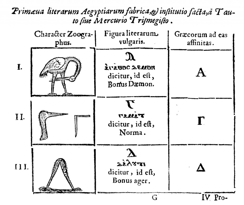 The primeval forms of the Egyptian alphabet introduced by Thoth, from Oedipus Aegyptiacus, tom. 3, p. 47