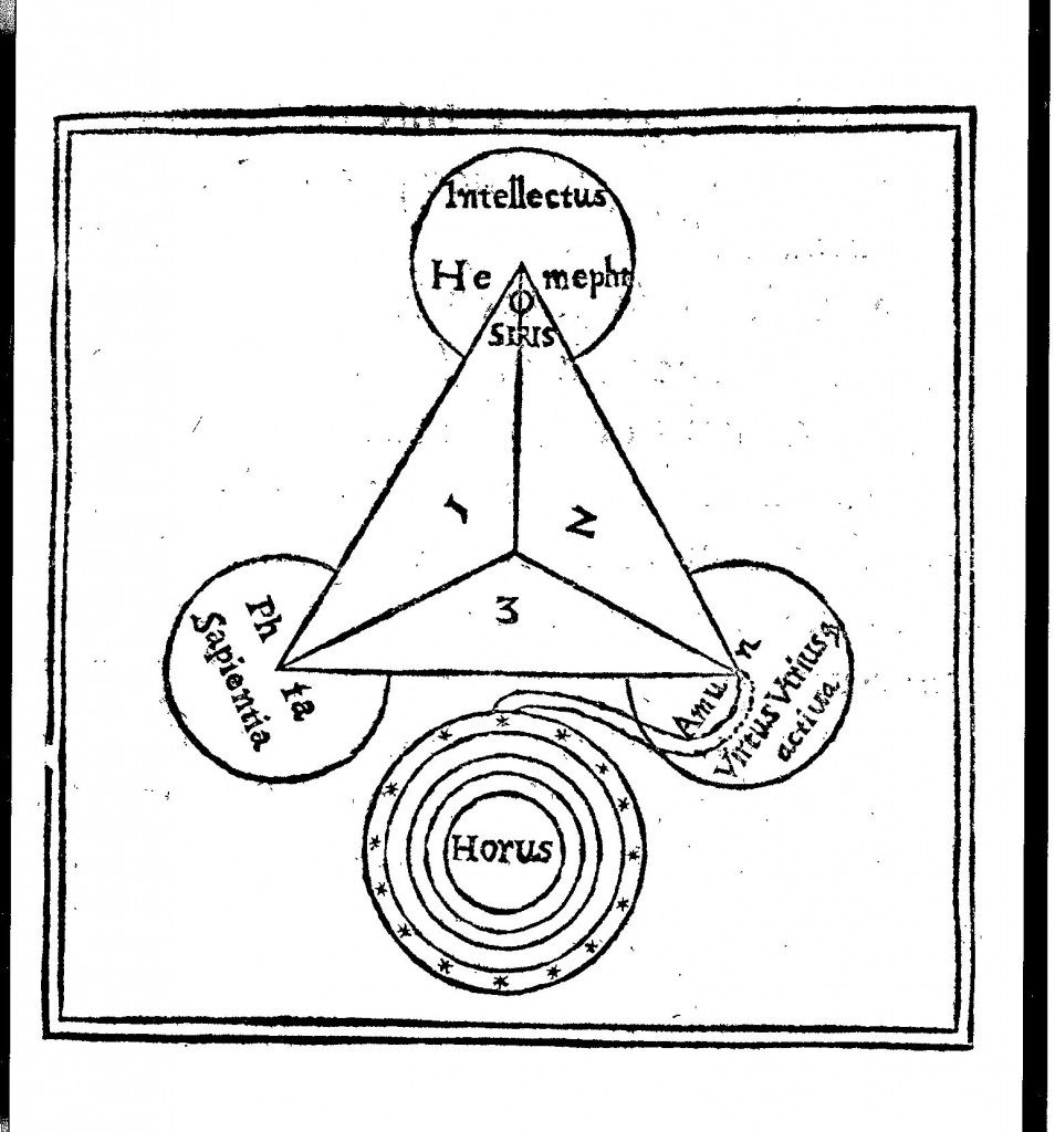 Diagram of Kircher's Egyptian trinity from Obeliscus Pamphilius, p. 213