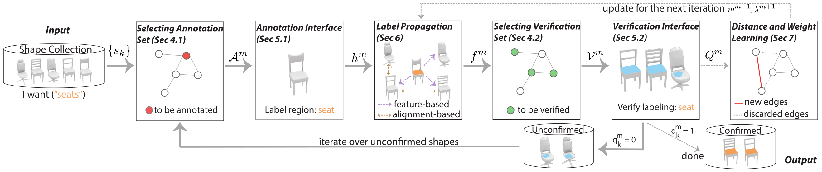 A Scalable Active Framework for Region Annotation in 3D