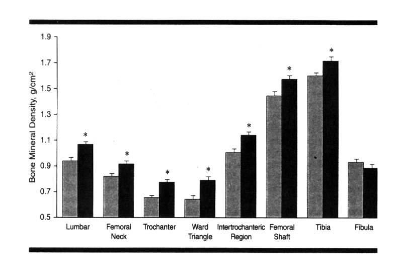 Amenorrhea In Athletes amenorrheic athletes than