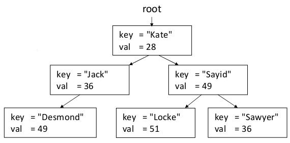 CS 106B: Programming AbstractionsBalanced Trees Preview