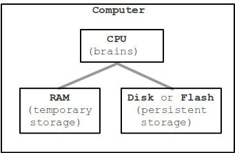 parts of the computer: cpu, ram, persistent storage