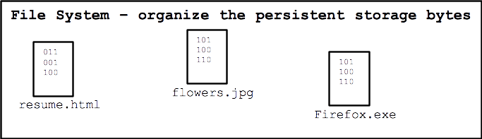 file system organizes the bytes of persistent storage
