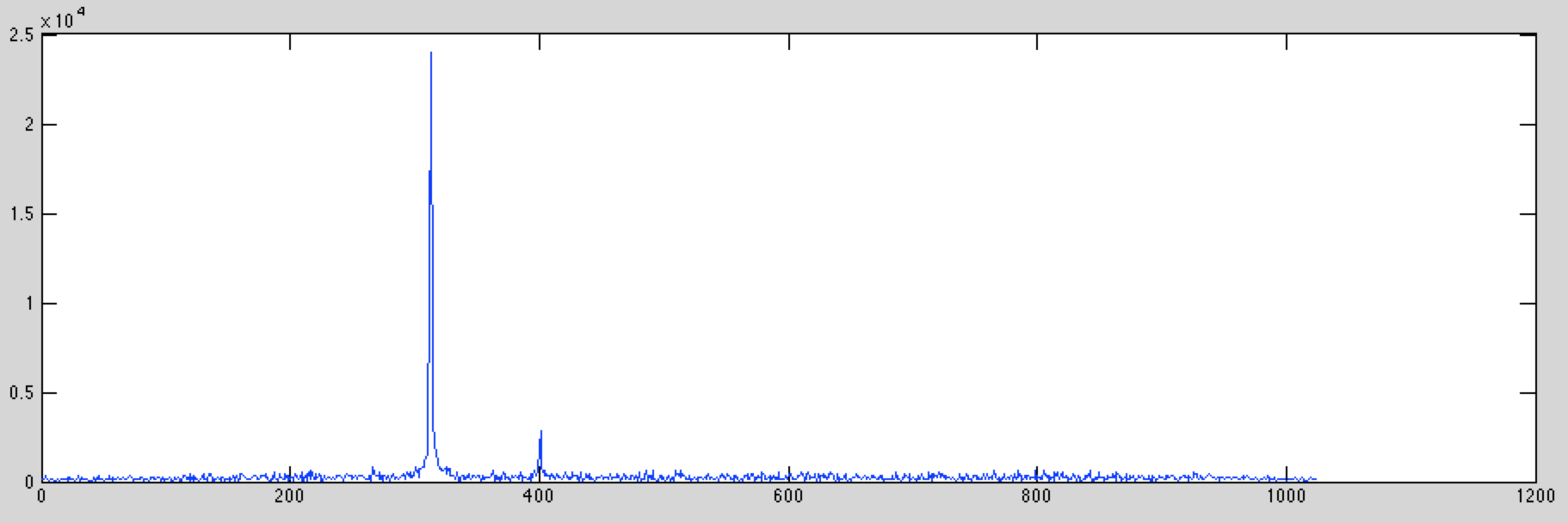 Lab 2: Capturing Signals, and Displaying Signals in Matlab