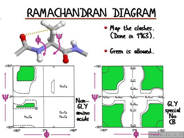 Ramachandrandiagram