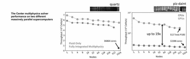 The Center multiphysics solver