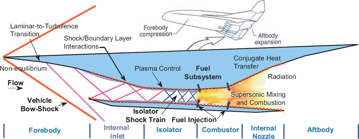 Air-breathing scramjet multiphysics schematic