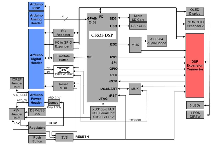 Kovacs Lab - DSP Shield