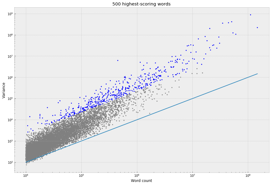 Distributions of words across narrative time in 27,266 novels – Stanford  Literary Lab