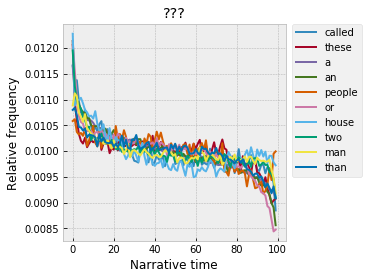 the weird distributions of function words across novels stanford