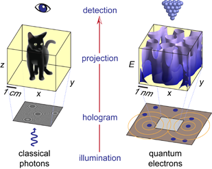 Quantum holography concept