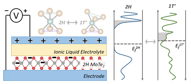 Semiconductor Electrolyte Interactions Salleo Research Group
