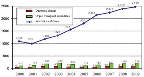 Organ and Tissue Donation Blog℠