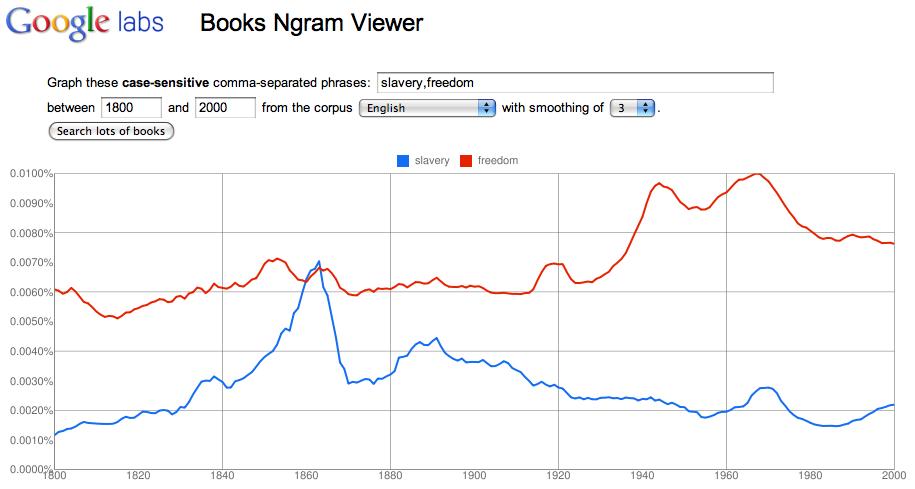 GoogleNgrams