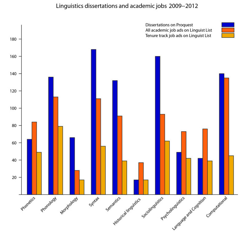 Linguistics dissertations and academic jobs 2009-2012