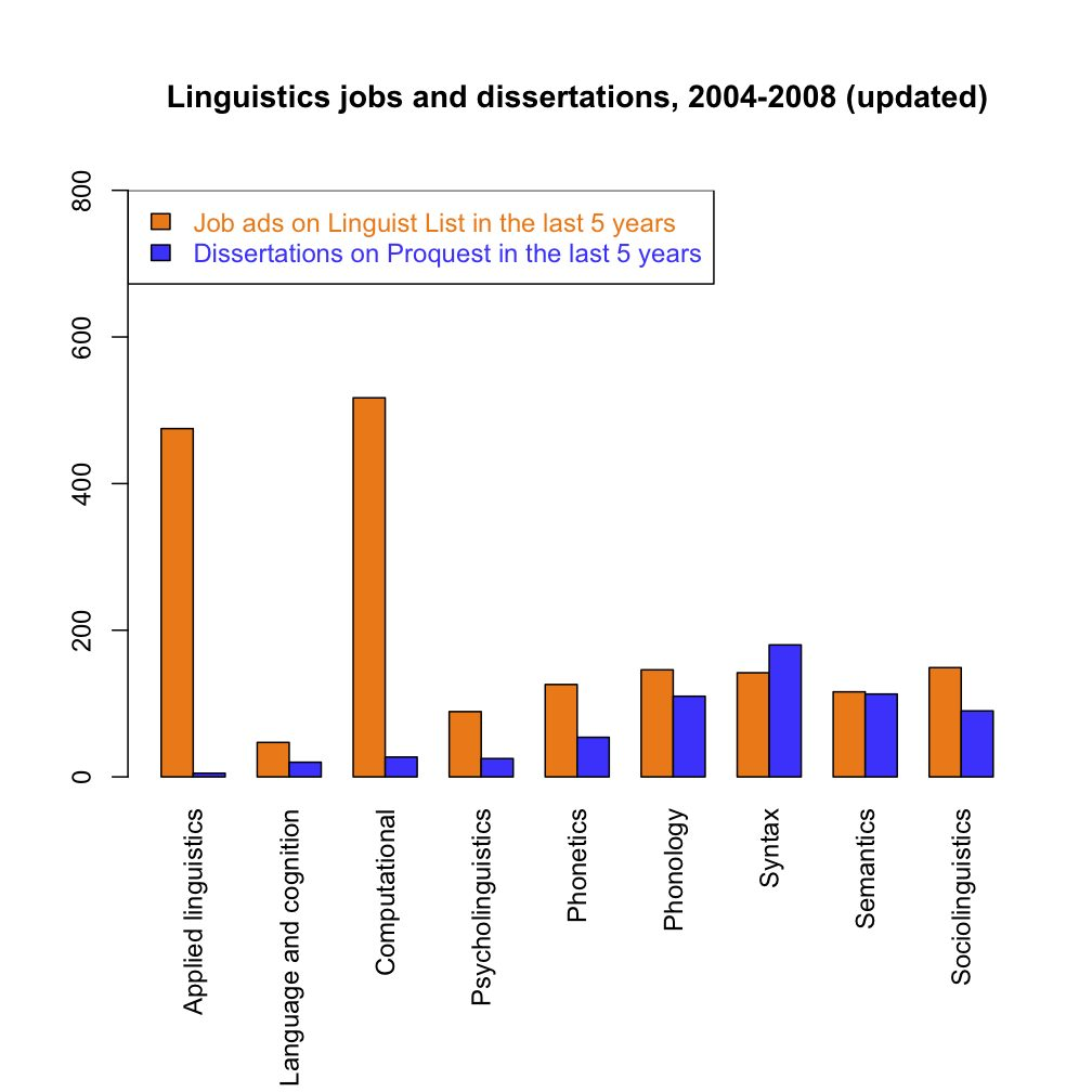 Linguistics jobs and dissertations, 2004-2008 (updated); click to enlarge