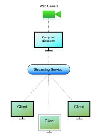 Homeyou video streaming abaixo est um diagrama que ilustra como nossa webcam ao vivo funcionar ccuart Choice Image