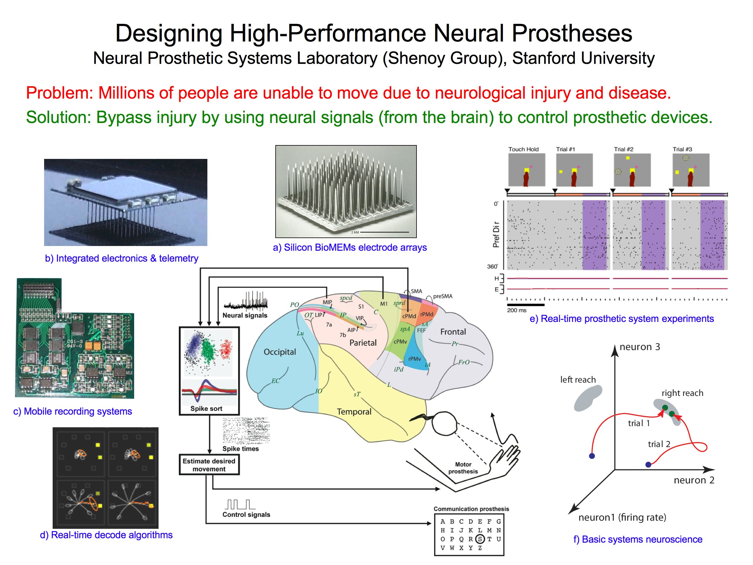 advances in neuronal control of prosthetic devices 2 recent advances in ue prosthetic control 2 number of dof's the patient looses, thus higher the functionality of the prothetic that should be in place to restore it.
